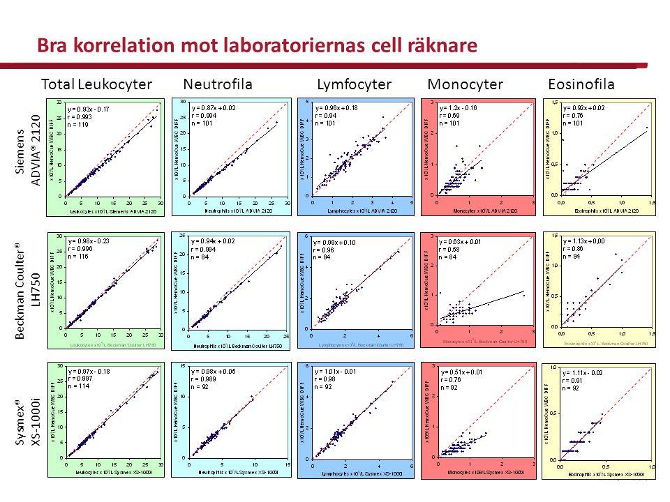 Total Leukocyter Neutrofila Lymfocyter Monocyter Eosinofila Siemens ADVIA® 2120 Sysmex® XS-1000i Beckman Coulter® LH750 Bra korrelation mot laboratori