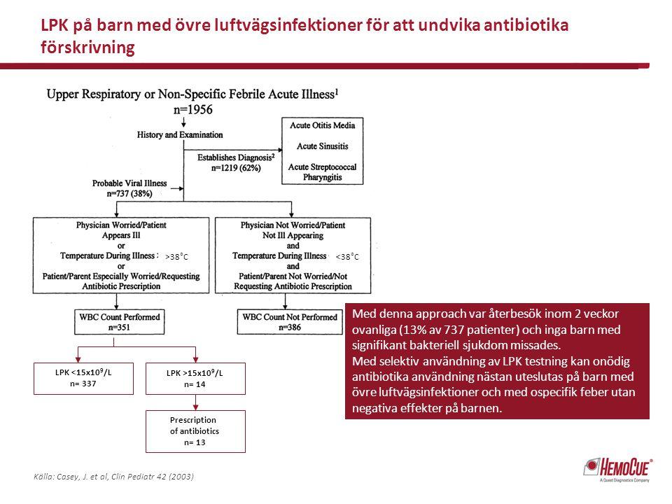 LPK på barn med övre luftvägsinfektioner för att undvika antibiotika förskrivning >38°C LPK <15x10 9 /L n= 337 LPK >15x10 9 /L n= 14 Prescription of a