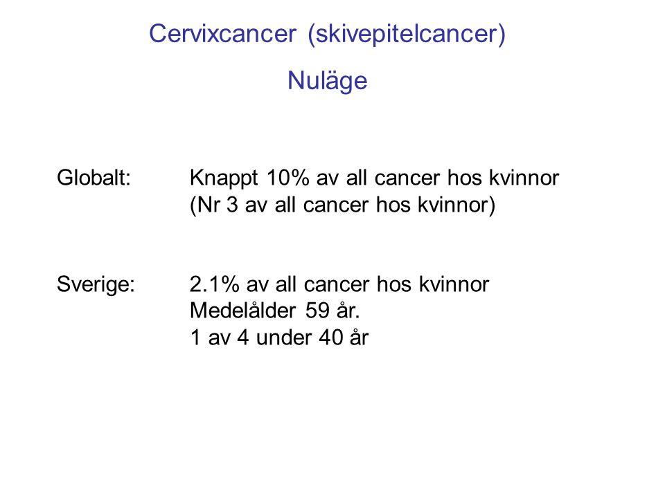 Globalt: Knappt 10% av all cancer hos kvinnor (Nr 3 av all cancer hos kvinnor) Sverige: 2.1% av all cancer hos kvinnor Medelålder 59 år. 1 av 4 under