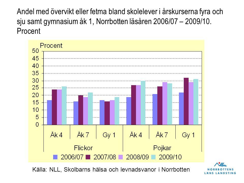 Andel med övervikt eller fetma bland skolelever i årskurserna fyra och sju samt gymnasium åk 1, Norrbotten läsåren 2006/07 – 2009/10. Procent Källa: N