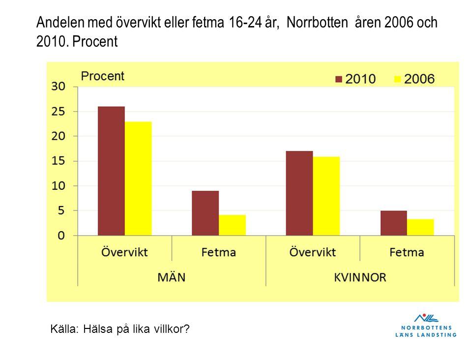 Andelen med övervikt eller fetma 16-24 år, Norrbotten åren 2006 och 2010. Procent Källa: Hälsa på lika villkor?