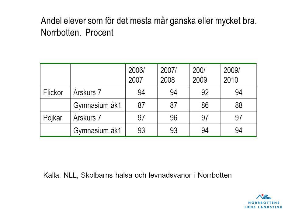 Andel som ofta eller alltid känner sig nedstämda bland skolelever i Norrbotten, läsåren 2006/07 – 2009/10.