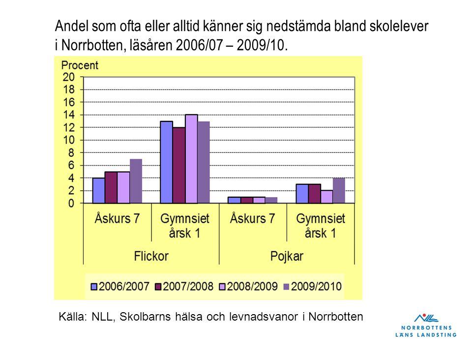 Andel som ofta eller alltid känner sig nedstämda bland skolelever i Norrbotten, läsåren 2006/07 – 2009/10. Källa: NLL, Skolbarns hälsa och levnadsvano