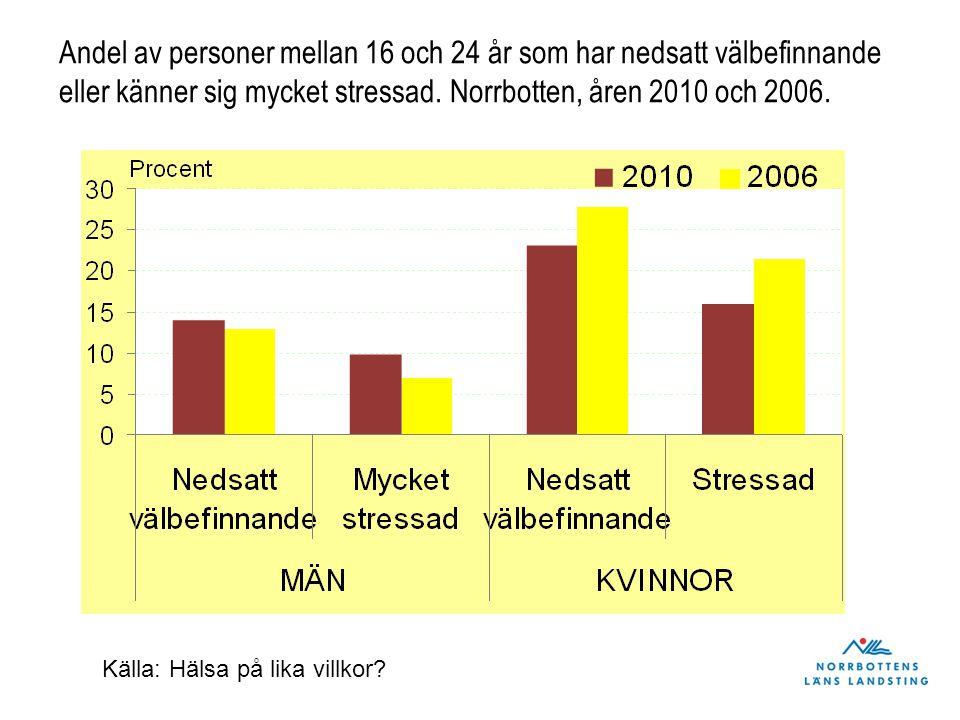 Andel av personer mellan 16 och 24 år som har nedsatt välbefinnande eller känner sig mycket stressad. Norrbotten, åren 2010 och 2006. Källa: Hälsa på