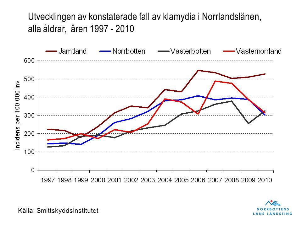 Utvecklingen av konstaterade fall av klamydia i Norrlandslänen, alla åldrar, åren 1997 - 2010 Källa: Smittskyddsinstitutet