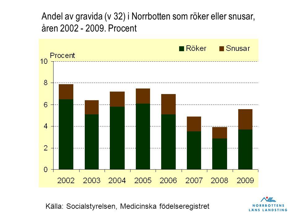 Andel av gravida (v 32) i Norrbotten som röker eller snusar, åren 2002 - 2009. Procent Källa: Socialstyrelsen, Medicinska födelseregistret