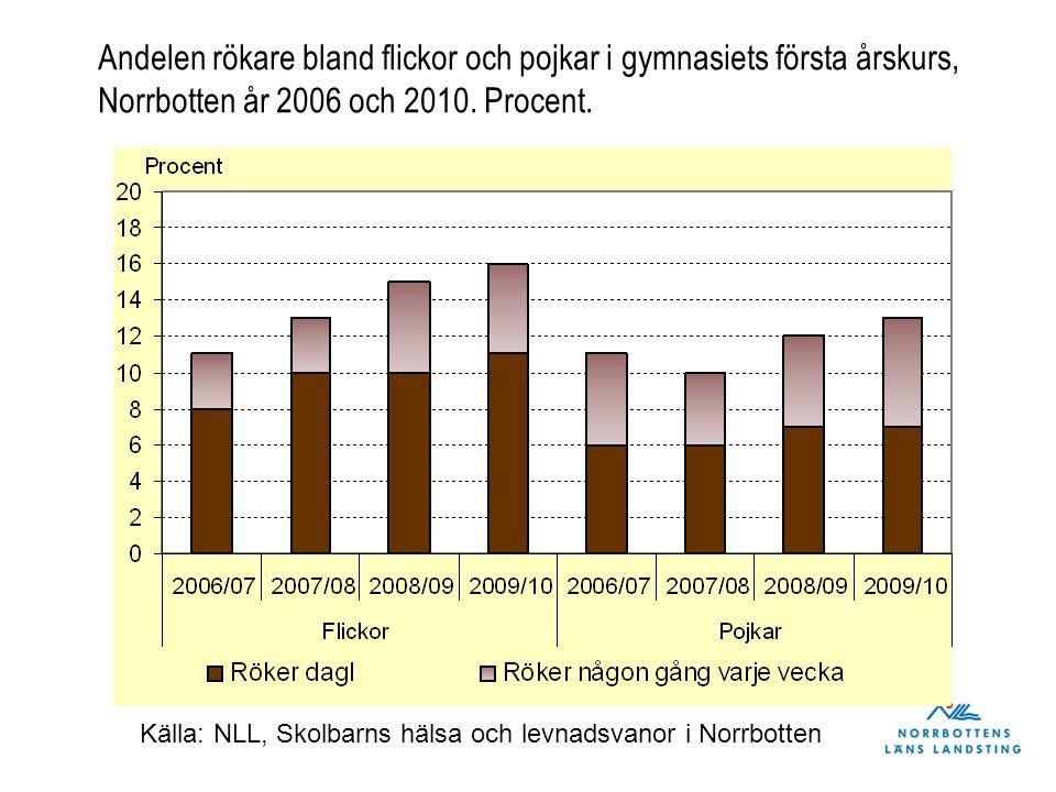 Andelen rökare bland flickor och pojkar i gymnasiets första årskurs, Norrbotten år 2006 och 2010. Procent. Källa: NLL, Skolbarns hälsa och levnadsvano