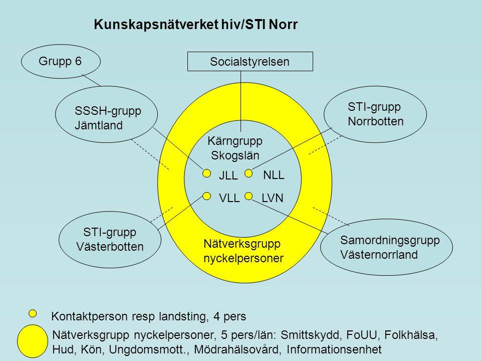 Kärngrupp Skogslän Kontaktperson resp landsting, 4 pers STI-grupp Västerbotten LVN NLL VLL JLL SSSH-grupp Jämtland STI-grupp Norrbotten Samordningsgru