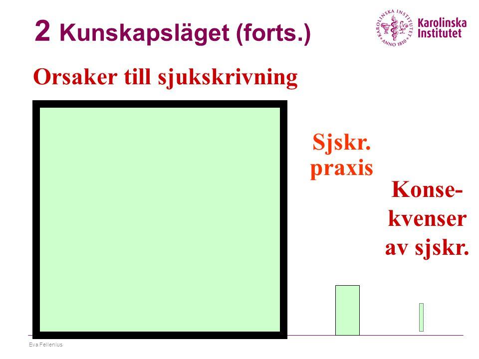 Eva Fellenius 3 Samverkan  Internt  Externt Försäkringskassan FHV, AMV, Arbetsgivare, Socialtjänst, Rehabiliteringsaktörer