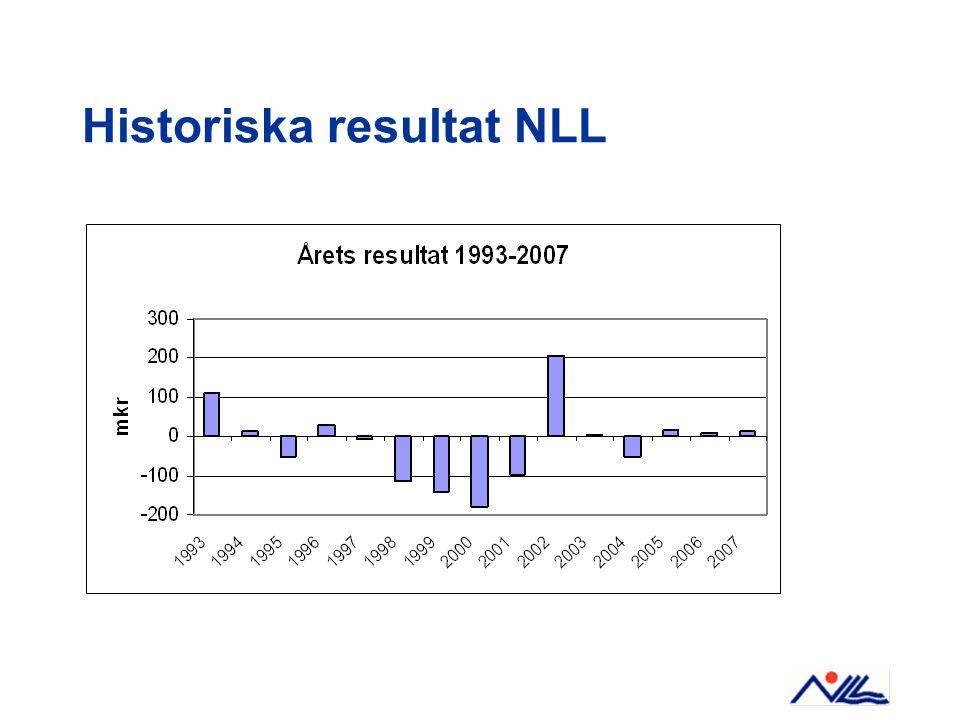 Historiska resultat NLL