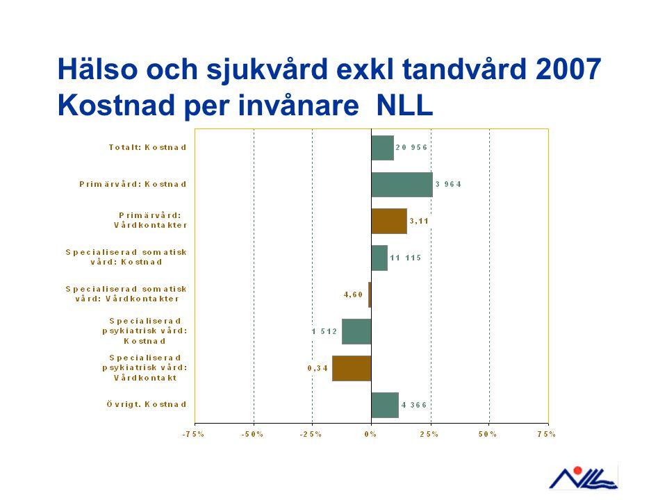 Resultatprognos 2009-2012