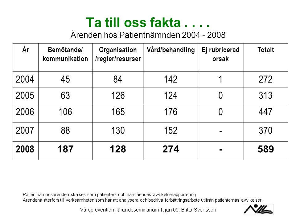 Vårdprevention, lärandeseminarium 1, jan 09, Britta Svensson Ta till oss fakta.... Ärenden hos Patientnämnden 2004 - 2008 ÅrBemötande/ kommunikation O