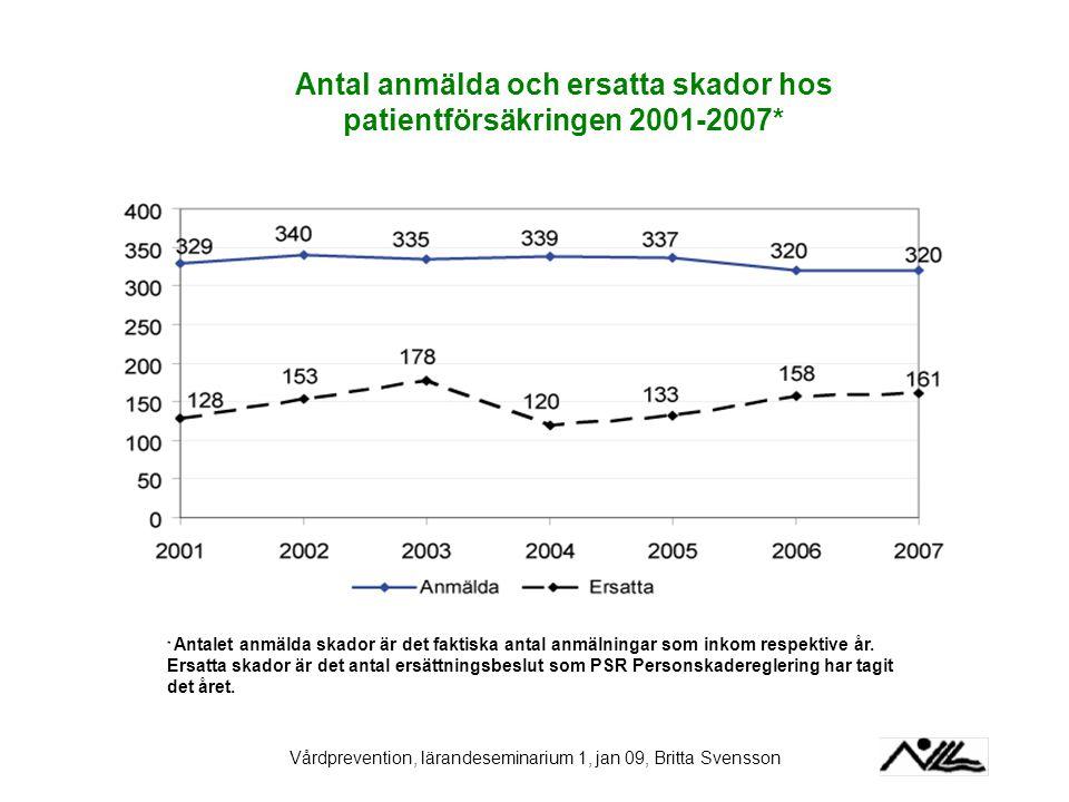 Vårdprevention, lärandeseminarium 1, jan 09, Britta Svensson Antal anmälda och ersatta skador hos patientförsäkringen 2001-2007* * Antalet anmälda ska