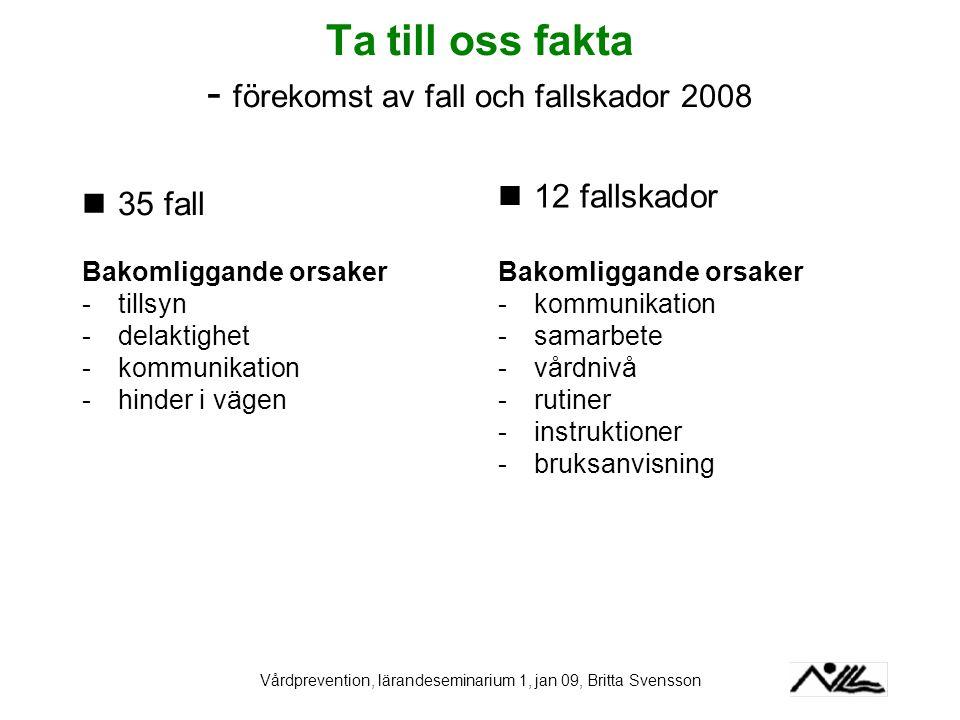 Vårdprevention, lärandeseminarium 1, jan 09, Britta Svensson Ta till oss fakta - förekomst av fall och fallskador 2008 35 fall Bakomliggande orsaker -