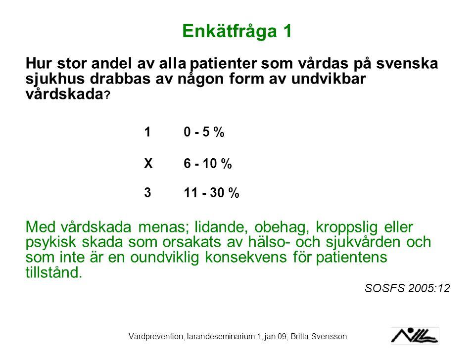Vårdprevention, lärandeseminarium 1, jan 09, Britta Svensson Enkätfråga 1 Hur stor andel av alla patienter som vårdas på svenska sjukhus drabbas av nå