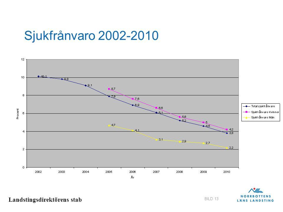 Landstingsdirektörens stab BILD 13 Sjukfrånvaro 2002-2010