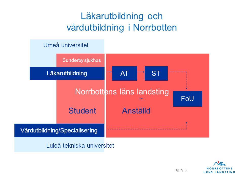 Landstingsdirektörens stab BILD 14 Läkarutbildning och vårdutbildning i Norrbotten Läkarutbildning ATST FoU Sunderby sjukhus Umeå universitet Vårdutbi