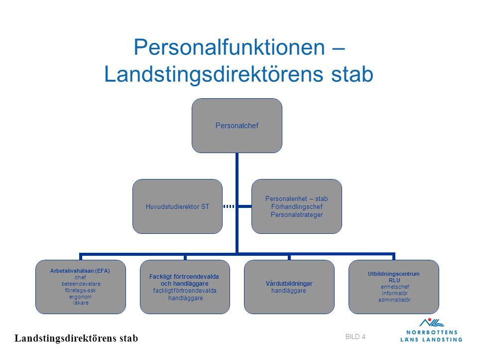 Landstingsdirektörens stab BILD 4 Personalfunktionen – Landstingsdirektörens stab Personalchef Arbetslivshälsan (EFA) chef beteendevetare företags-ssk