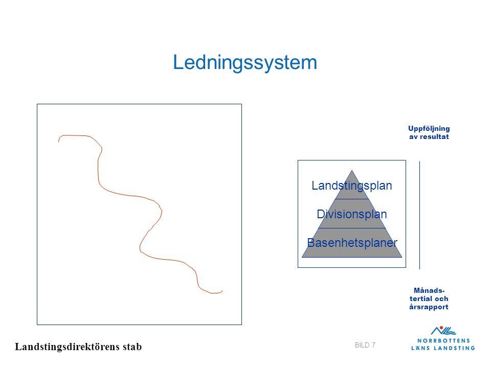 Landstingsdirektörens stab BILD 7 Ledningssystem Landstingsplan Divisionsplan Basenhetsplaner Uppföljning av resultat Månads- tertial och årsrapport