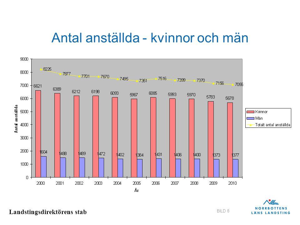 Landstingsdirektörens stab BILD 8 Antal anställda - kvinnor och män