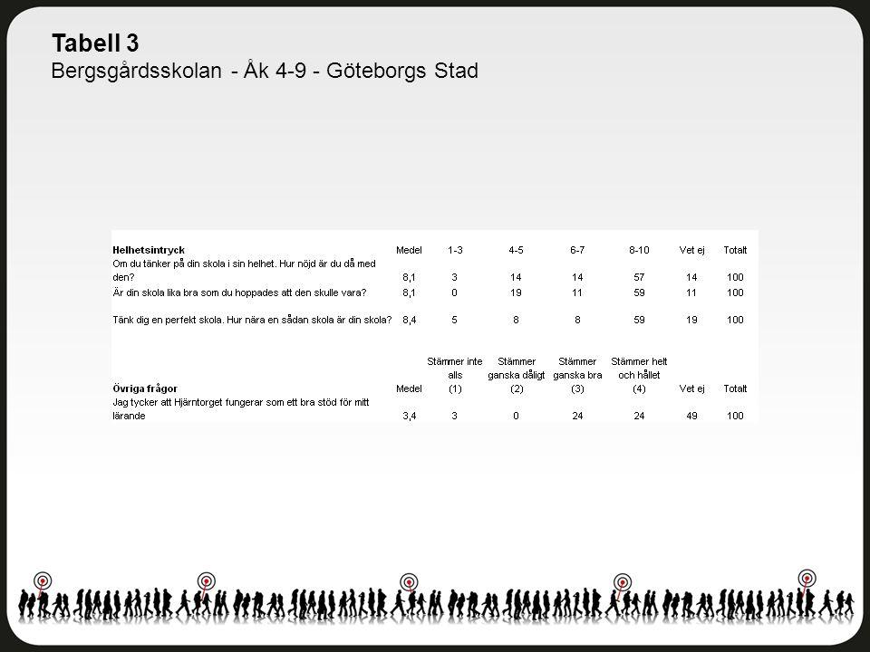 Tabell 3 Bergsgårdsskolan - Åk 4-9 - Göteborgs Stad