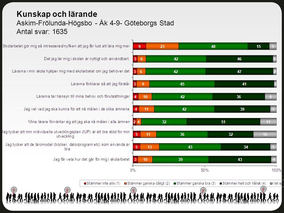 Kunskap och lärande Askim-Frölunda-Högsbo - Åk 4-9- Göteborgs Stad Antal svar: 1635