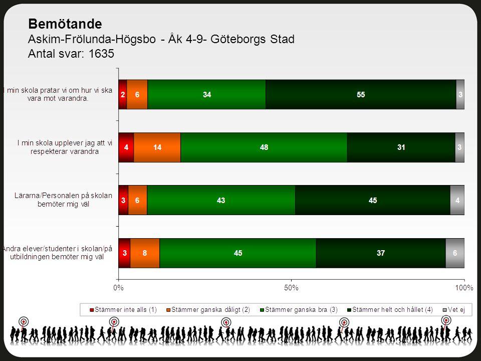 Bemötande Askim-Frölunda-Högsbo - Åk 4-9- Göteborgs Stad Antal svar: 1635