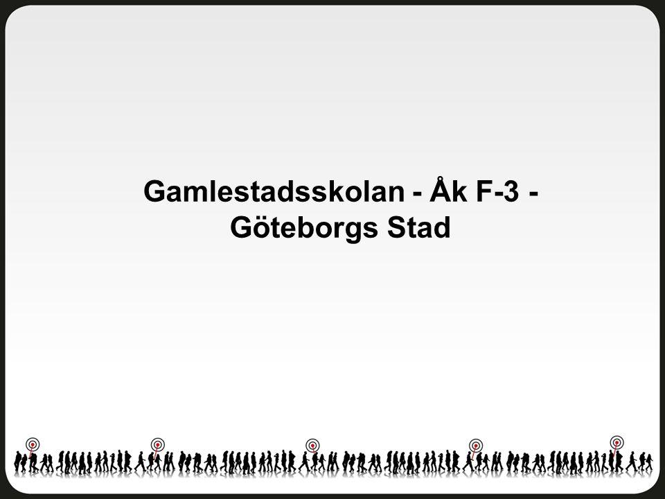 Fritidshem Gamlestadsskolan - Åk F-3 - Göteborgs Stad Antal svar: 43