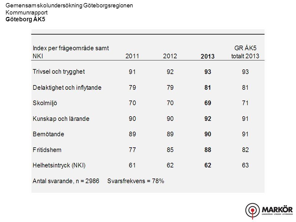 Gemensam skolundersökning Göteborgsregionen Kommunrapport Göteborg ÅK5