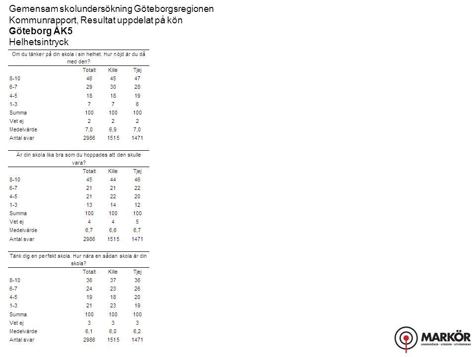 Gemensam skolundersökning Göteborgsregionen Kommunrapport, Resultat uppdelat på kön Göteborg ÅK5 Helhetsintryck