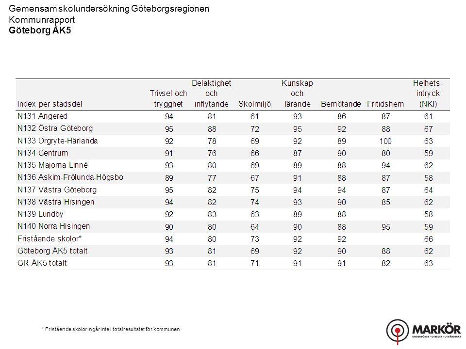Gemensam skolundersökning Göteborgsregionen Kommunrapport Göteborg ÅK5 * Fristående skolor ingår inte i totalresultatet för kommunen
