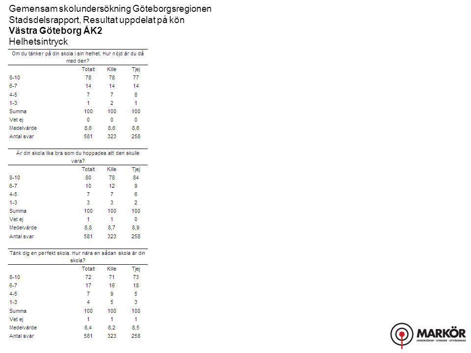 Gemensam skolundersökning Göteborgsregionen Stadsdelsrapport, Resultat uppdelat på kön Västra Göteborg ÅK2 Helhetsintryck