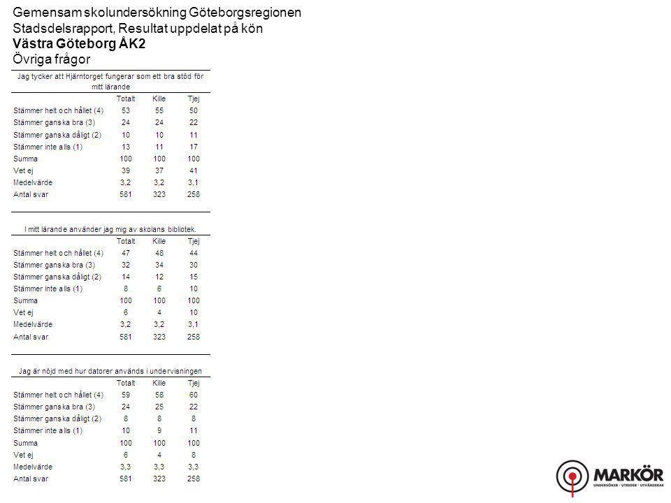 Gemensam skolundersökning Göteborgsregionen Stadsdelsrapport, Resultat uppdelat på kön Västra Göteborg ÅK2 Övriga frågor