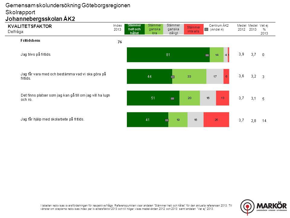 KVALITETSFAKTOR Delfråga 8-106-74-51-3 Gemensam skolundersökning Göteborgsregionen Skolrapport Johannebergsskolan ÅK2 Index 2013 I tabellen redovisas svarsfördelningen för respektive fråga.