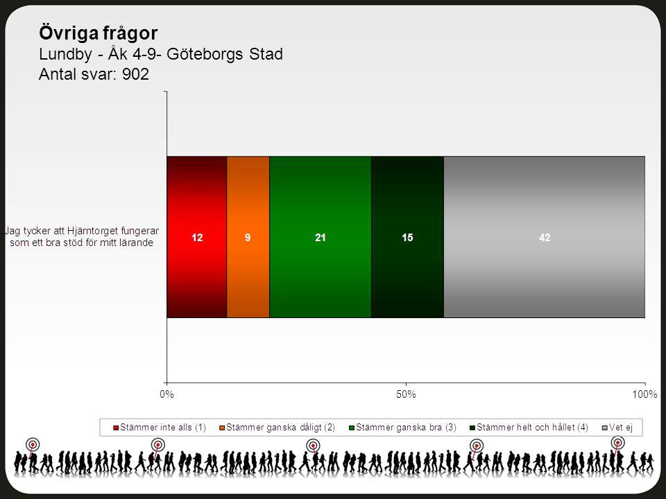 Övriga frågor Lundby - Åk 4-9- Göteborgs Stad Antal svar: 902