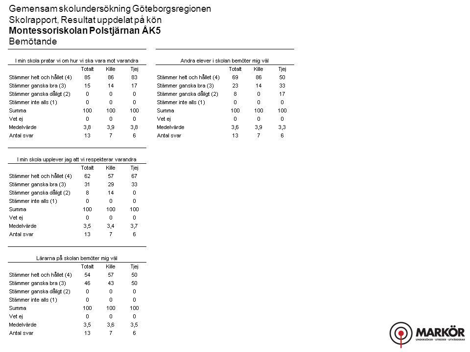 Gemensam skolundersökning Göteborgsregionen Skolrapport, Resultat uppdelat på kön Montessoriskolan Polstjärnan ÅK5 Bemötande