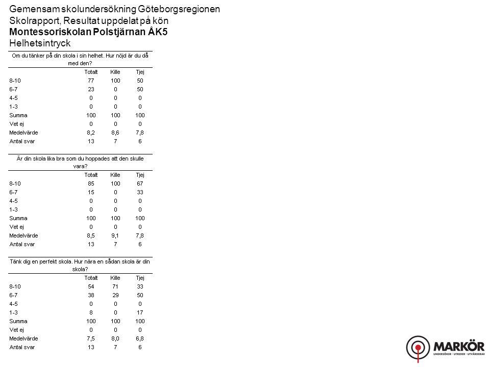 Gemensam skolundersökning Göteborgsregionen Skolrapport, Resultat uppdelat på kön Montessoriskolan Polstjärnan ÅK5 Helhetsintryck