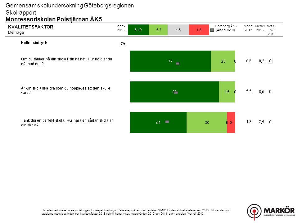 KVALITETSFAKTOR Delfråga 8-106-74-51-3 Gemensam skolundersökning Göteborgsregionen Skolrapport Montessoriskolan Polstjärnan ÅK5 Index 2013 I tabellen redovisas svarsfördelningen för respektive fråga.