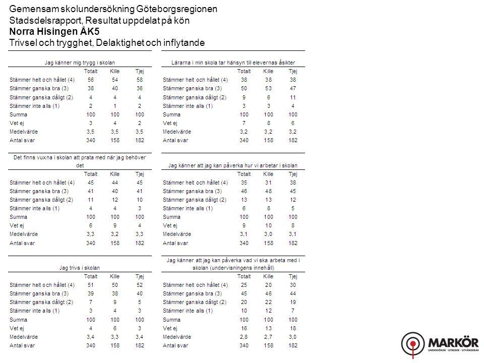 Gemensam skolundersökning Göteborgsregionen Stadsdelsrapport, Resultat uppdelat på kön Norra Hisingen ÅK5 Trivsel och trygghet, Delaktighet och inflytande