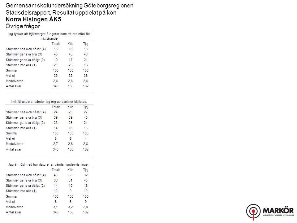 Gemensam skolundersökning Göteborgsregionen Stadsdelsrapport, Resultat uppdelat på kön Norra Hisingen ÅK5 Övriga frågor