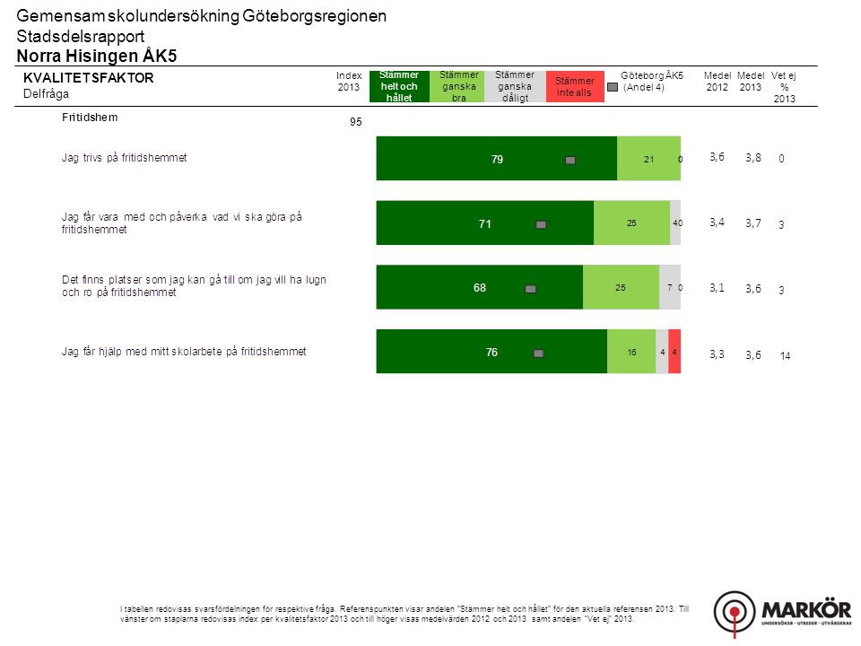 KVALITETSFAKTOR Delfråga Stämmer helt och hållet Stämmer ganska bra Stämmer ganska dåligt Stämmer inte alls Gemensam skolundersökning Göteborgsregionen Stadsdelsrapport Norra Hisingen ÅK5 Index 2013 I tabellen redovisas svarsfördelningen för respektive fråga.