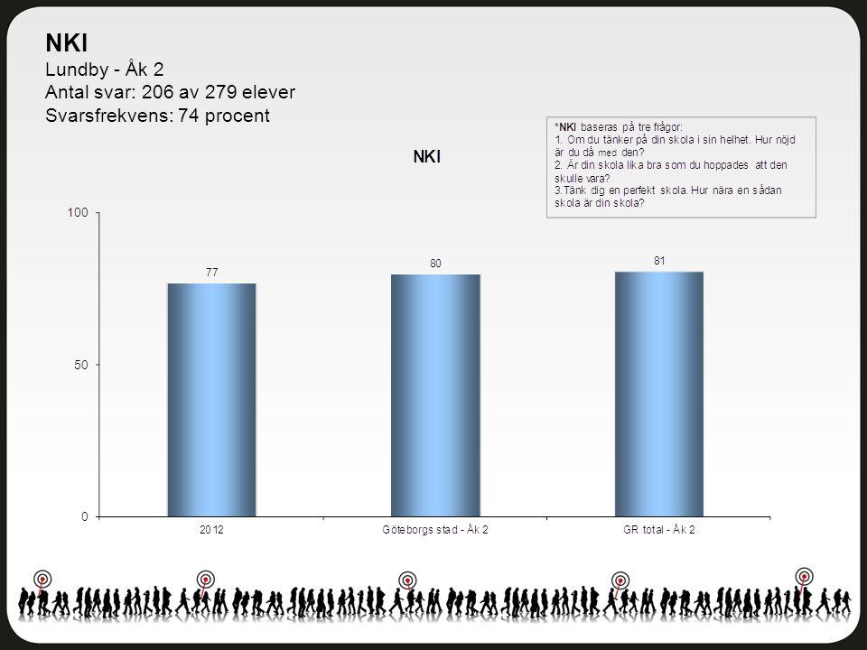 NKI Lundby - Åk 2 Antal svar: 206 av 279 elever Svarsfrekvens: 74 procent