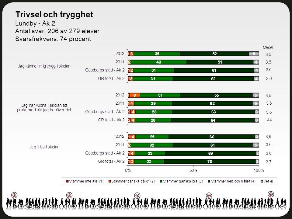 Trivsel och trygghet Lundby - Åk 2 Antal svar: 206 av 279 elever Svarsfrekvens: 74 procent