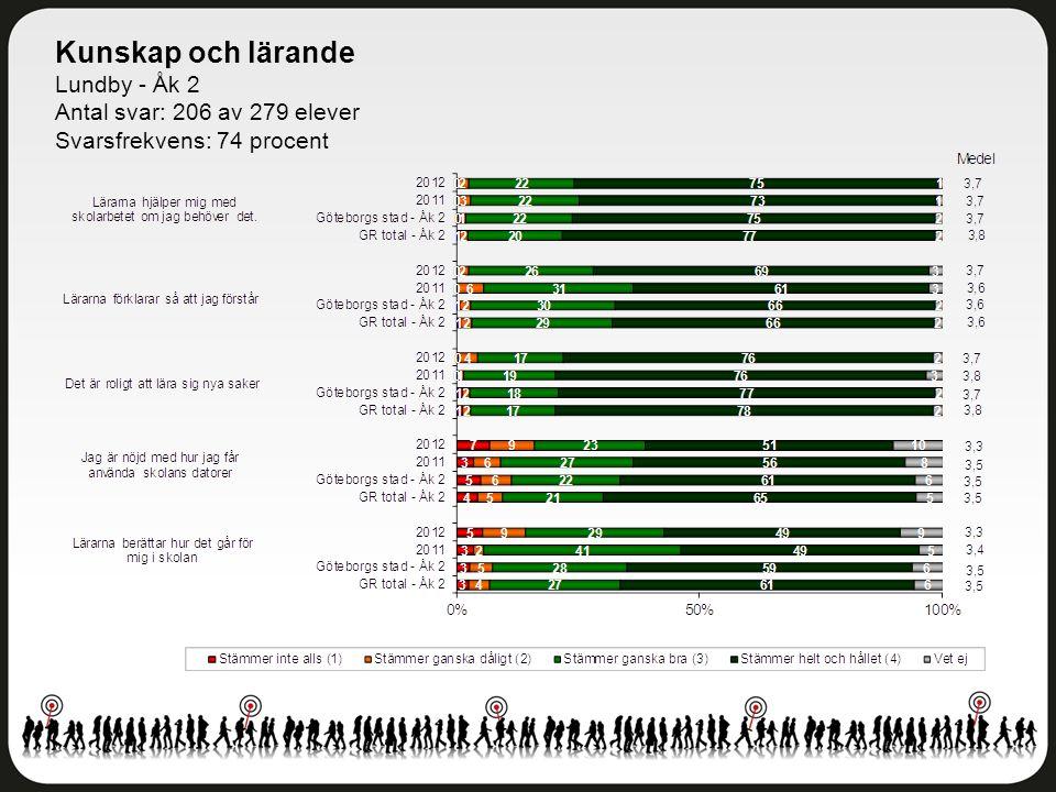 Kunskap och lärande Lundby - Åk 2 Antal svar: 206 av 279 elever Svarsfrekvens: 74 procent