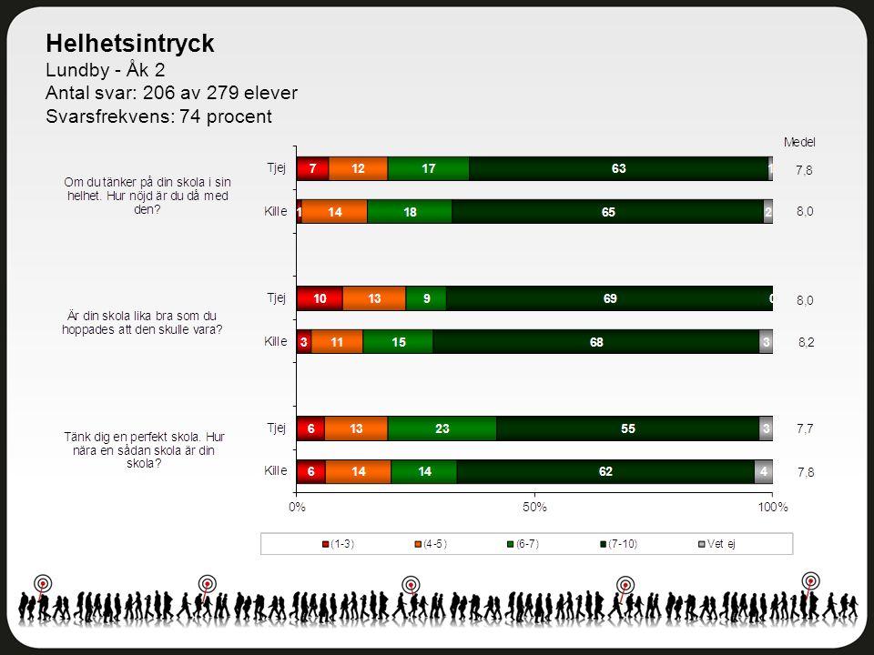 Helhetsintryck Lundby - Åk 2 Antal svar: 206 av 279 elever Svarsfrekvens: 74 procent