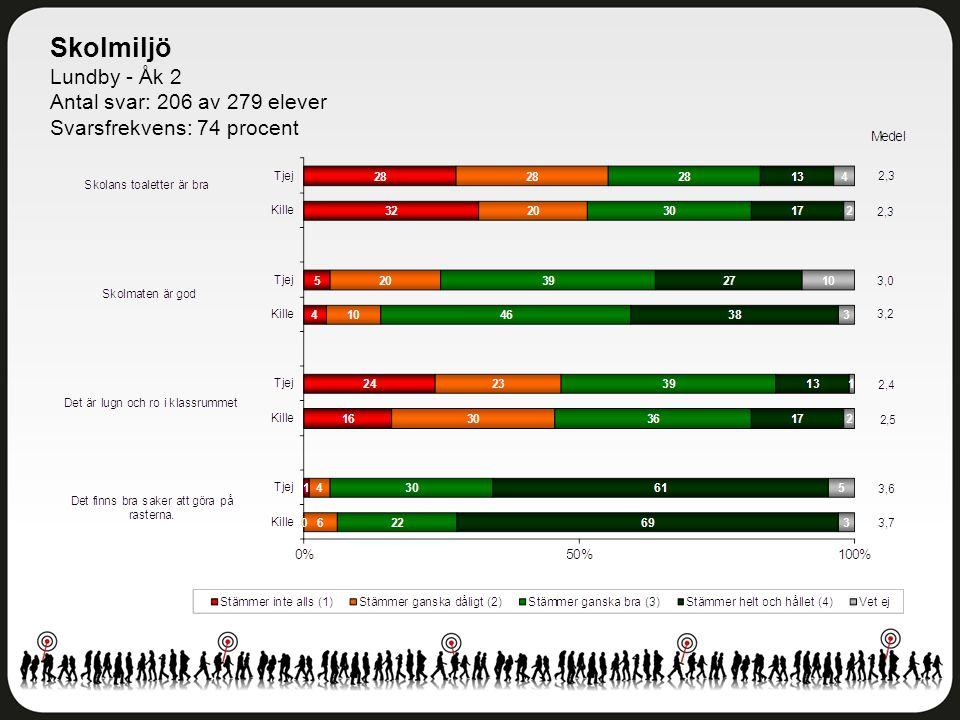Skolmiljö Lundby - Åk 2 Antal svar: 206 av 279 elever Svarsfrekvens: 74 procent