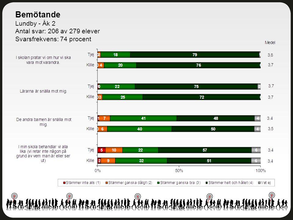Bemötande Lundby - Åk 2 Antal svar: 206 av 279 elever Svarsfrekvens: 74 procent