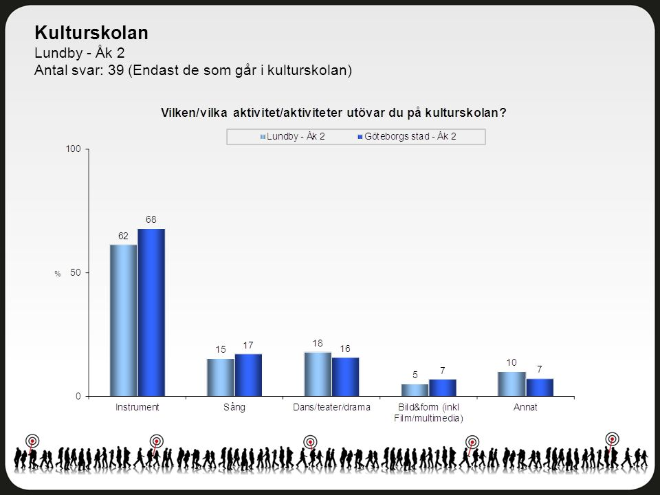 Kulturskolan Lundby - Åk 2 Antal svar: 39 (Endast de som går i kulturskolan)