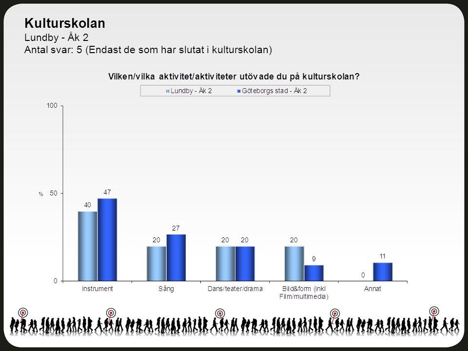 Kulturskolan Lundby - Åk 2 Antal svar: 5 (Endast de som har slutat i kulturskolan)
