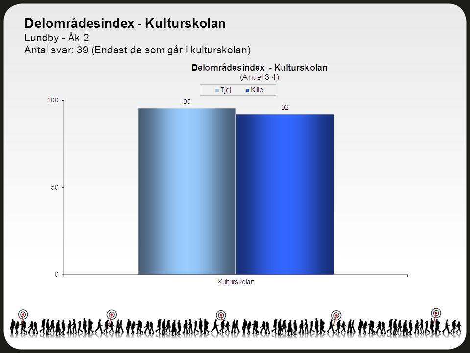 Delområdesindex - Kulturskolan Lundby - Åk 2 Antal svar: 39 (Endast de som går i kulturskolan)